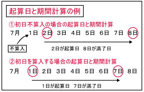 起算日と期間満了日を初日不算入と参入の時にわけて図示しています。初日不参入の時には、7月2日が起算日となり同8日が満了日となります。これに対して初日参入の場合、同1日が起算日となり、同7日が満了日となります。